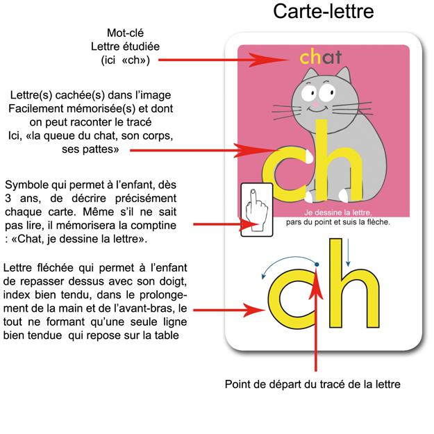 descriptif-cartes-jeu-lettre